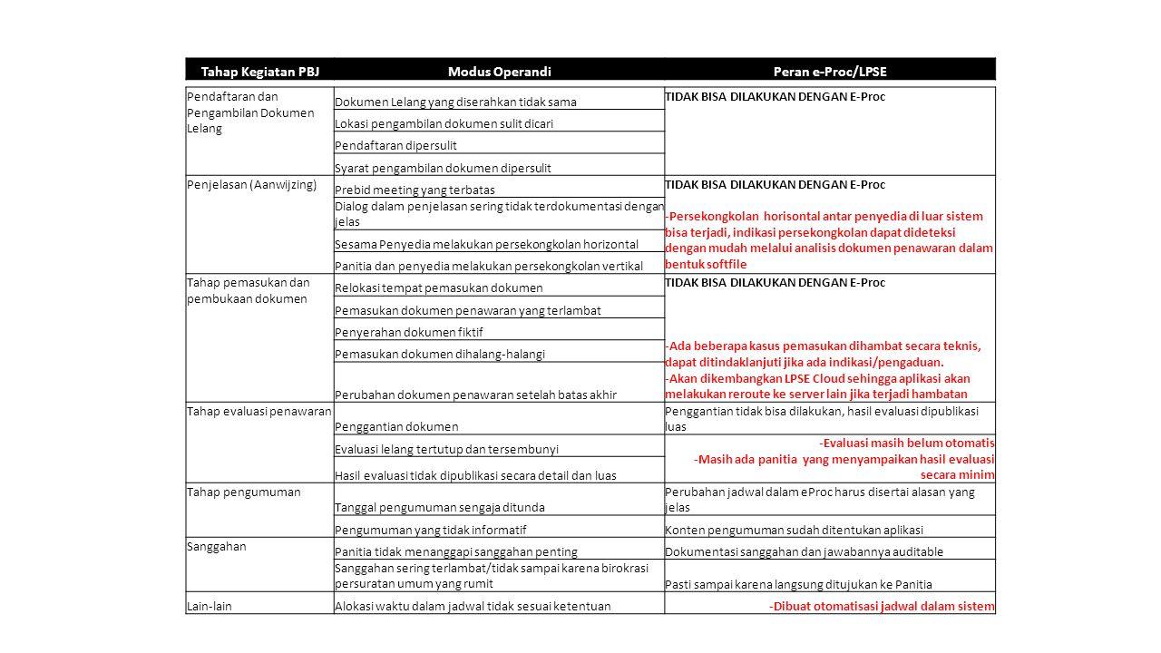 Tahap Kegiatan PBJMasalahPeran e-Proc/LPSE Lain-lain Harga markup Diminimasi dengan pemanfaatan e-Procurement melalui e- Purchasing/e-Catalogue Penyedia tidak qualified Kesenjangan nilai hasil pengadaan untuk paket yang sejenis Rantai distribusi penyedia terlalu panjang Waktu pengadaan lama Mutu pengadaan rendah Banyak terjadi kesalahan prosedur oleh Panitia/ULP Banyak terjadi subjektivitas dalam evaluasi lelang
