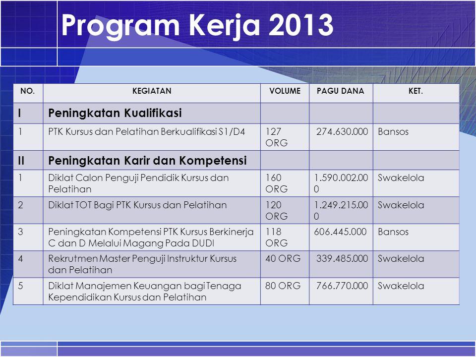 Program Kerja 2013 NO.KEGIATANVOLUMEPAGU DANAKET. IPeningkatan Kualifikasi 1PTK Kursus dan Pelatihan Berkualifikasi S1/D4127 ORG 274.630.000Bansos IIP