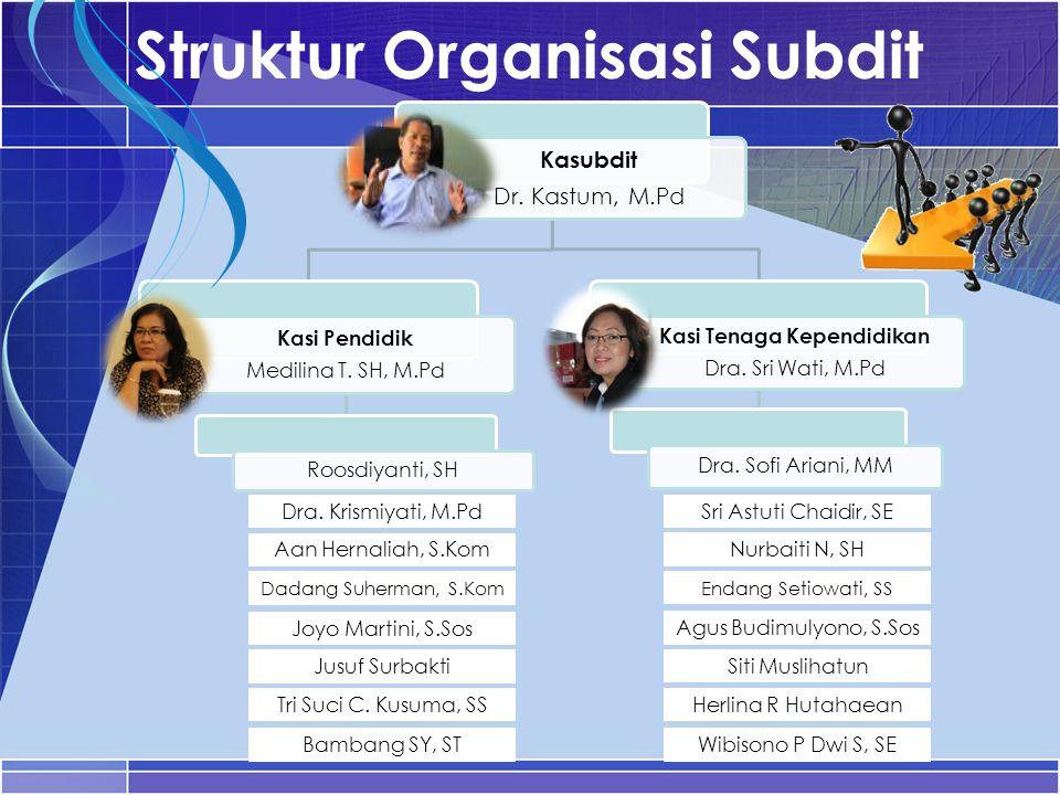 Struktur Organisasi Subdit Kasubdit Dr. Kastum, M.Pd Kasi Pendidik Medilina T. SH, M.Pd Roosdiyanti, SH Kasi Tenaga Kependidikan Dra. Sri Wati, M.Pd D