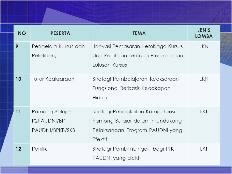 NOPESERTATEMA JENIS LOMBA 9 Pengelola Kursus dan Pelatihan, Inovasi Pemasaran Lembaga Kursus dan Pelatihan tentang Program dan Lulusan Kursus LKN 10 T