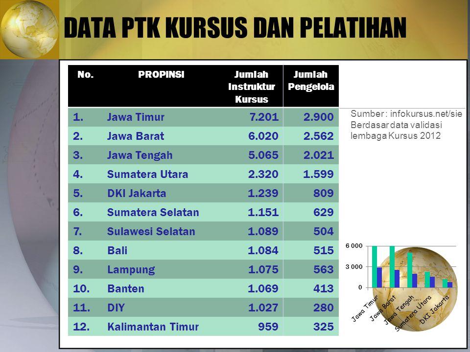 DATA PTK KURSUS DAN PELATIHAN No.PROPINSIJumlah Instruktur Kursus Jumlah Pengelola 1.Jawa Timur7.2012.900 2.Jawa Barat6.0202.562 3.Jawa Tengah5.0652.0