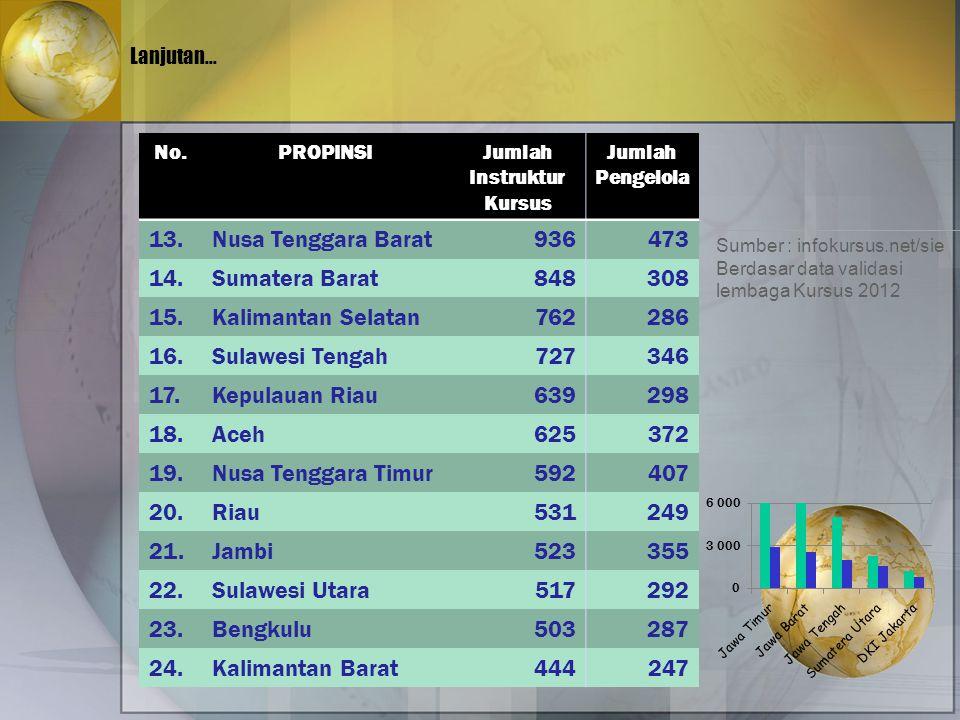 Lanjutan... No.PROPINSIJumlah Instruktur Kursus Jumlah Pengelola 13.Nusa Tenggara Barat936473 14.Sumatera Barat848308 15.Kalimantan Selatan762286 16.S