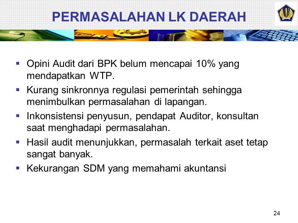 23 PEMERIKSAAN & PERTANGGUNGJAWABAN BPK DPR/DPRDPres/Kdh Pemeriksa LK (unaudited) LK (unaudited) LK (audited) LK (audited) Raperda LPJ-LK Raperda LPJ-
