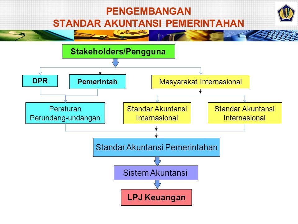 Standar Akuntansi Pemerintahan Sistem Akuntansi LPJ Keuangan Standar Akuntansi Internasional Masyarakat Internasional Pemerintah Peraturan Perundang-undangan DPR Stakeholders/Pengguna PENGEMBANGAN STANDAR AKUNTANSI PEMERINTAHAN