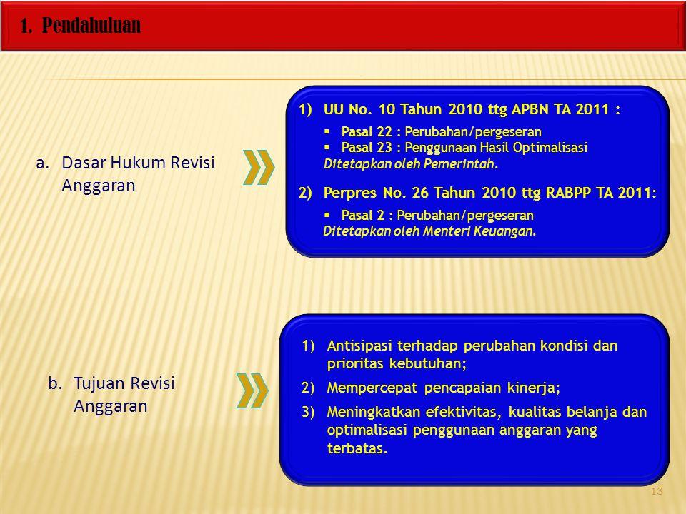 1. Pendahuluan a.Dasar Hukum Revisi Anggaran 1)UU No. 10 Tahun 2010 ttg APBN TA 2011 :  Pasal 22 : Perubahan/pergeseran  Pasal 23 : Penggunaan Hasil