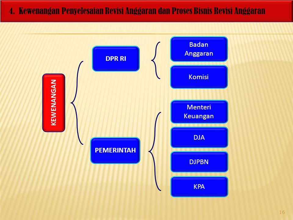 4. Kewenangan Penyelesaian Revisi Anggaran dan Proses Bisnis Revisi Anggaran KEWENANGAN DPR RI PEMERINTAH Badan Anggaran Komisi Menteri Keuangan DJA D
