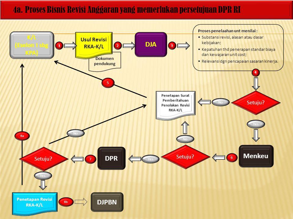 4a. Proses Bisnis Revisi Anggaran yang memerlukan persetujuan DPR RI K/L (Eselon I sbg KPA) DJA Dokumen pendukung Proses penelaahan unt menilai :  Su