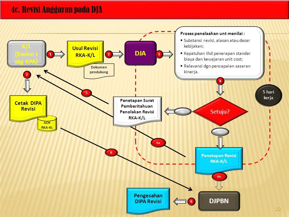 4c. Revisi Anggaran pada DJA K/L (Eselon I sbg KPA) DJA Dokumen pendukung Proses penelaahan unt menilai :  Substansi revisi, alasan atau dasar kebija