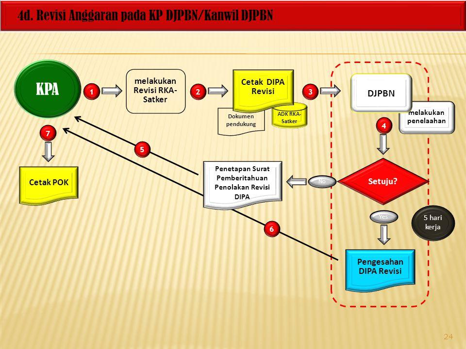 Dokumen pendukung 4d. Revisi Anggaran pada KP DJPBN/Kanwil DJPBN KPA melakukan Revisi RKA- Satker ADK RKA- Satker 1 3 4 Setuju? No Yes Cetak DIPA Revi