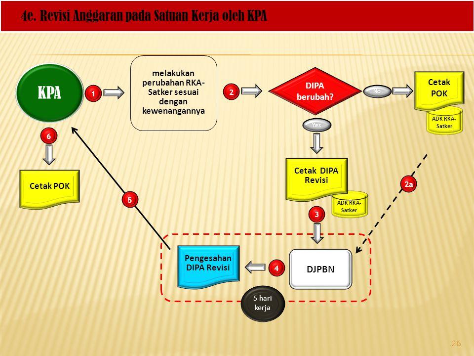 ADK RKA- Satker KPA 4e. Revisi Anggaran pada Satuan Kerja oleh KPA melakukan perubahan RKA- Satker sesuai dengan kewenangannya ADK RKA- Satker 1 2 3 D