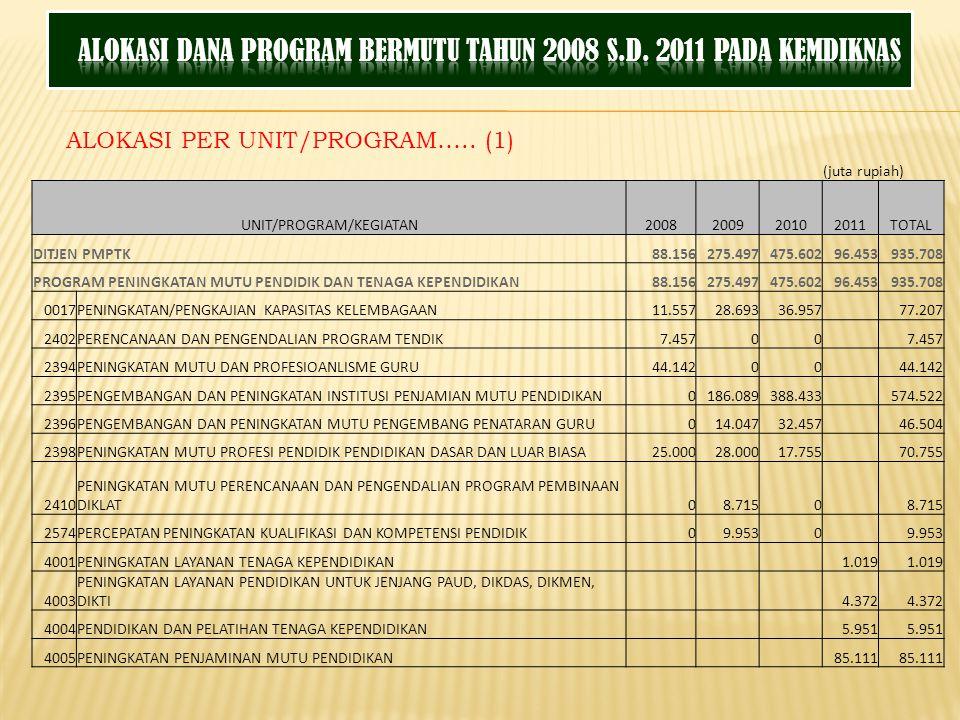 (juta rupiah) UNIT/PROGRAM/KEGIATAN2008200920102011TOTAL DITJEN PMPTK88.156275.497475.60296.453935.708 PROGRAM PENINGKATAN MUTU PENDIDIK DAN TENAGA KE
