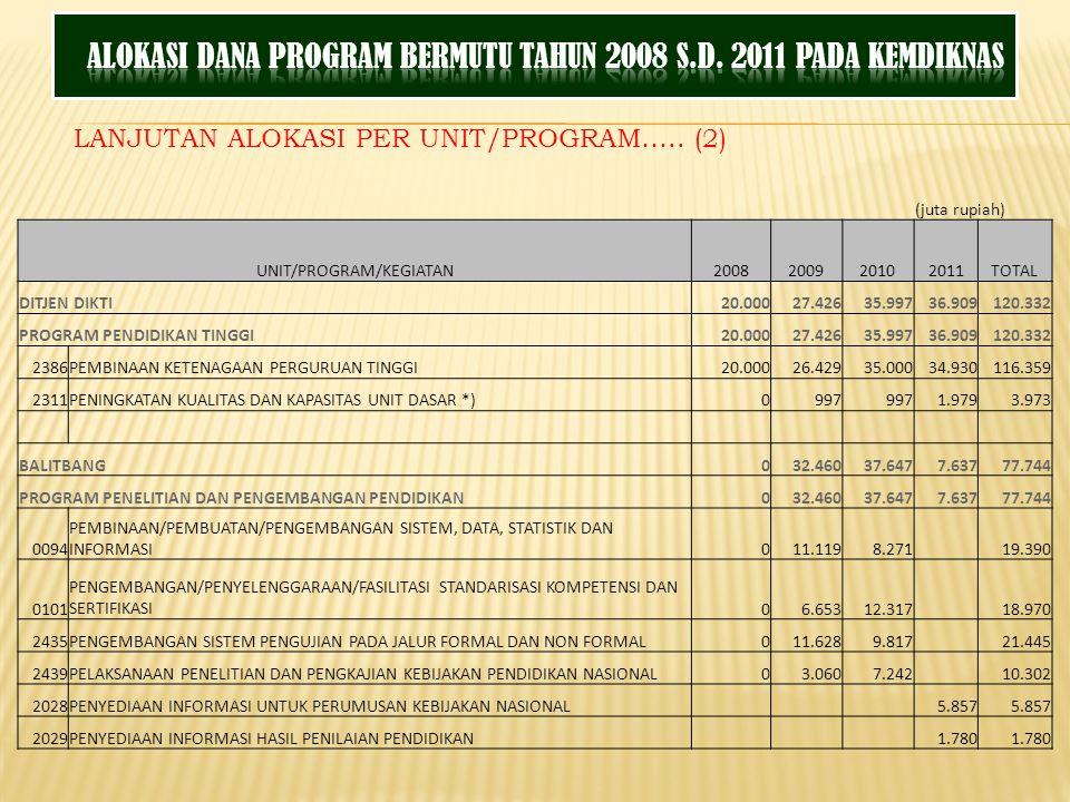 LANJUTAN ALOKASI PER UNIT/PROGRAM…..