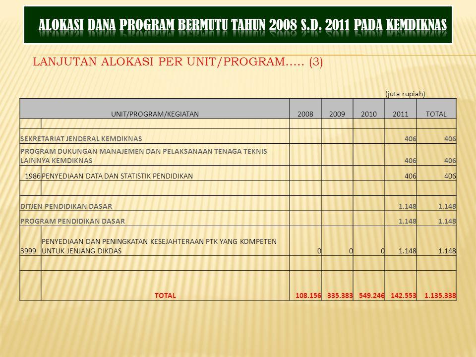 LANJUTAN ALOKASI PER UNIT/PROGRAM….. (3) (juta rupiah) UNIT/PROGRAM/KEGIATAN2008200920102011TOTAL SEKRETARIAT JENDERAL KEMDIKNAS 406 PROGRAM DUKUNGAN