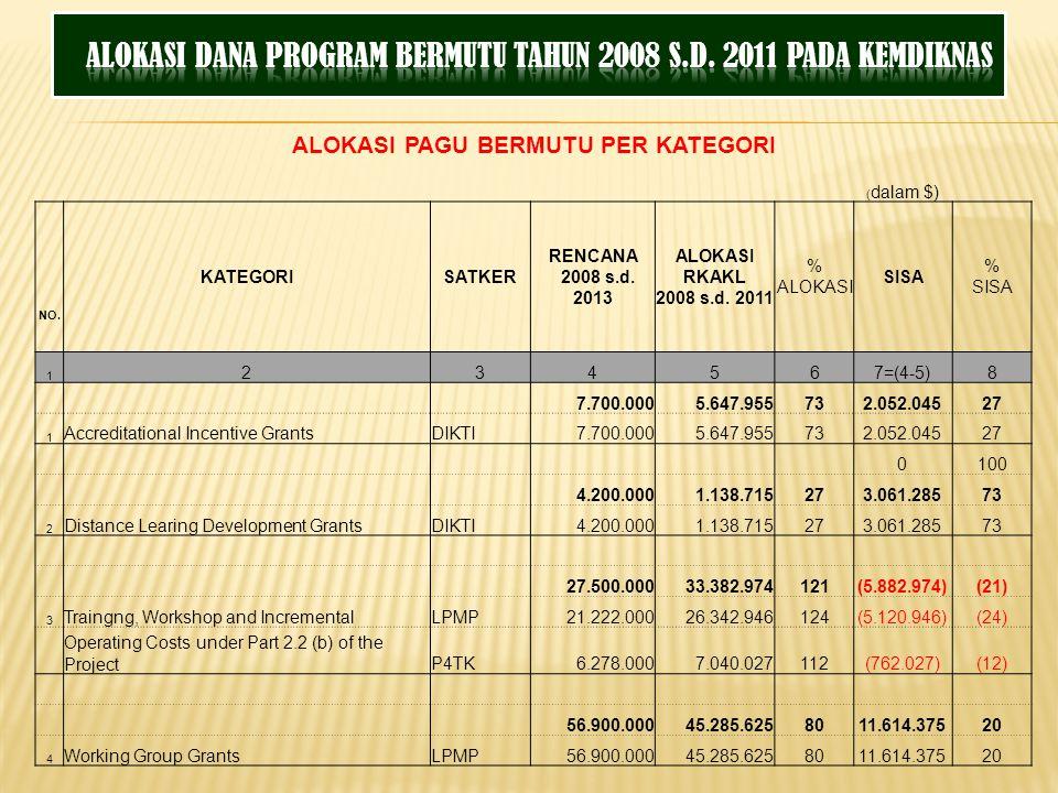 ALOKASI PAGU BERMUTU PER KATEGORI ( dalam $) KATEGORISATKER RENCANA 2008 s.d. 2013 ALOKASI RKAKL 2008 s.d. 2011 % ALOKASI SISA % SISA NO. 1 234567=(4-