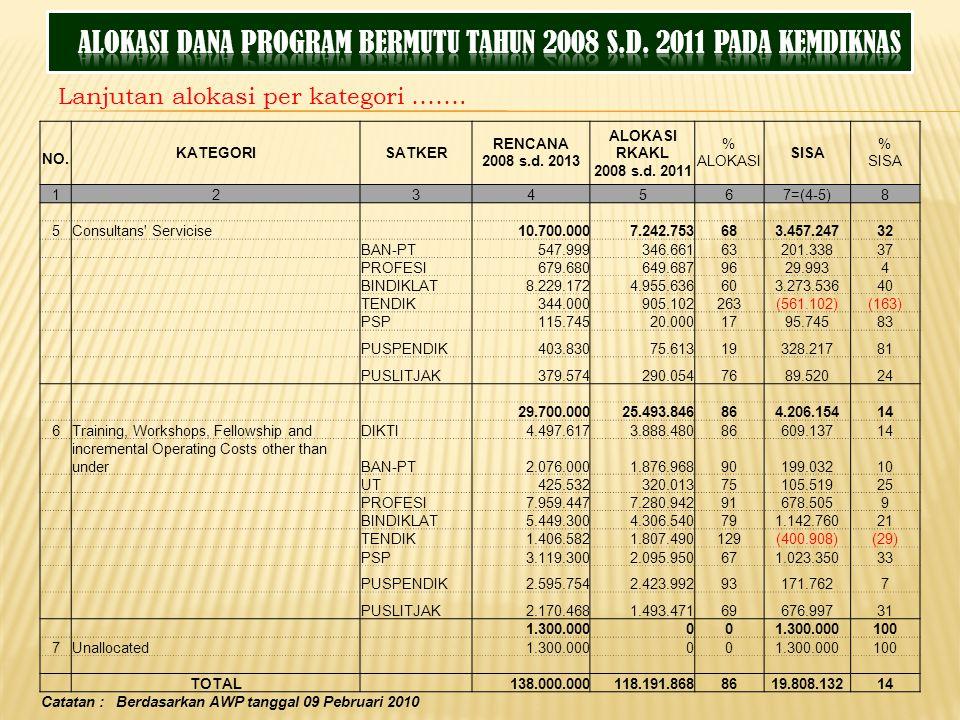 Lanjutan alokasi per kategori ……. KATEGORISATKER RENCANA 2008 s.d. 2013 ALOKASI RKAKL 2008 s.d. 2011 % ALOKASI SISA % SISA NO. 1234567=(4-5)8 5Consult