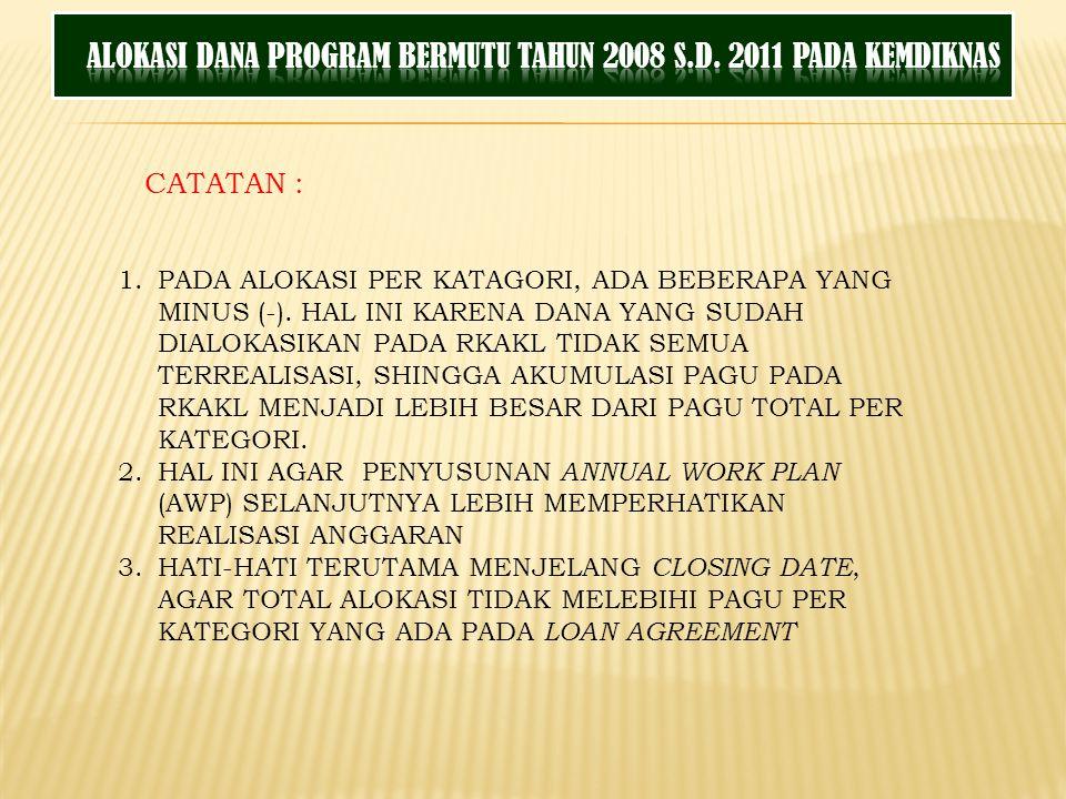 Ditjen Anggaran Kementerian Keuangan Tahun 2011 Terima Kasih