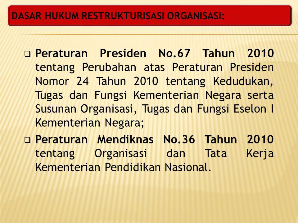 DASAR HUKUM RESTRUKTURISASI ORGANISASI:  Peraturan Presiden No.67 Tahun 2010 tentang Perubahan atas Peraturan Presiden Nomor 24 Tahun 2010 tentang Ke