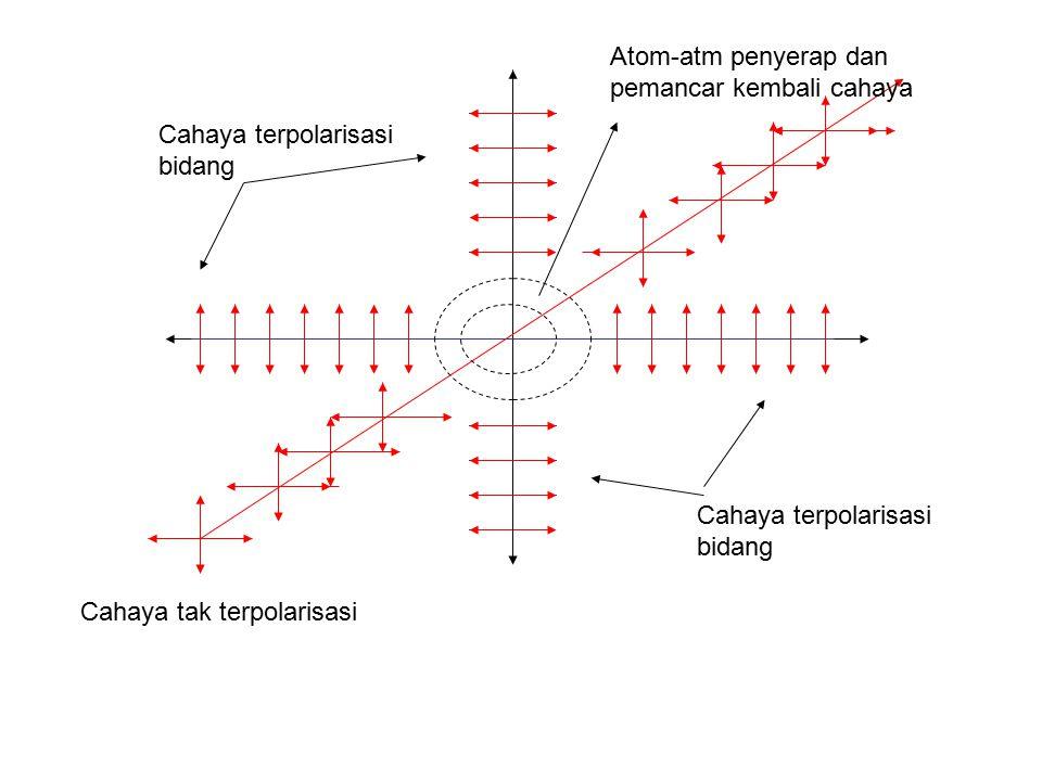 Cahaya tak terpolarisasi Cahaya terpolarisasi bidang Atom-atm penyerap dan pemancar kembali cahaya