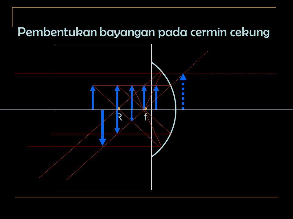 Pembentukan bayangan pada cermin cekung R f