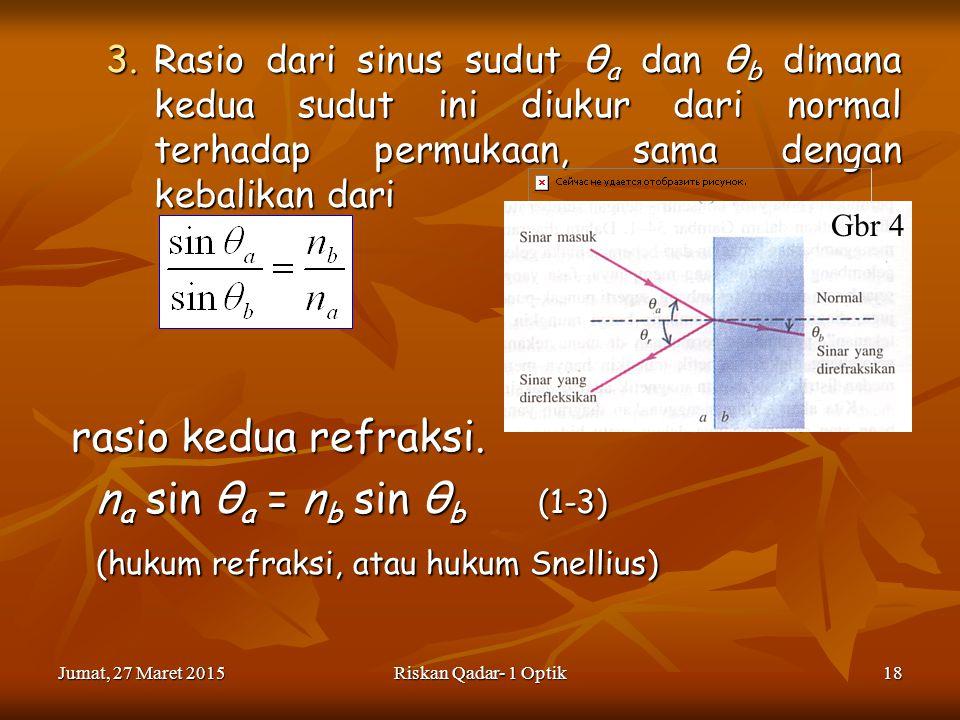 Jumat, 27 Maret 2015Jumat, 27 Maret 2015Jumat, 27 Maret 2015Jumat, 27 Maret 2015Riskan Qadar- 1 Optik18 3.Rasio dari sinus sudut θ a dan θ b dimana kedua sudut ini diukur dari normal terhadap permukaan, sama dengan kebalikan dari rasio kedua refraksi.