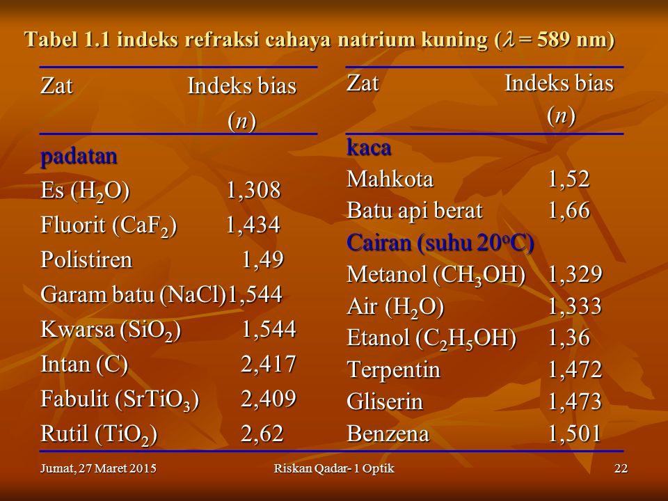 Jumat, 27 Maret 2015Jumat, 27 Maret 2015Jumat, 27 Maret 2015Jumat, 27 Maret 2015Riskan Qadar- 1 Optik22 Tabel 1.1 indeks refraksi cahaya natrium kuning ( = 589 nm) Zat Indeks bias (n) (n)padatan Es (H 2 O) 1,308 Fluorit (CaF 2 ) 1,434 Polistiren1,49 Garam batu (NaCl)1,544 Kwarsa (SiO 2 )1,544 Intan (C) 2,417 Fabulit (SrTiO 3 )2,409 Rutil (TiO 2 )2,62 Zat Indeks bias (n) (n)kaca Mahkota1,52 Batu api berat1,66 Cairan (suhu 20 o C) Metanol (CH 3 OH)1,329 Air (H 2 O)1,333 Etanol (C 2 H 5 OH)1,36 Terpentin1,472 Gliserin1,473 Benzena1,501