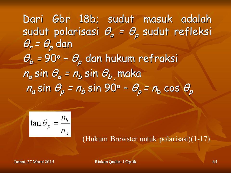 Jumat, 27 Maret 2015Jumat, 27 Maret 2015Jumat, 27 Maret 2015Jumat, 27 Maret 2015Riskan Qadar- 1 Optik65 Dari Gbr 18b; sudut masuk adalah sudut polarisasi θ a = θ p sudut refleksi θ r = θ p dan θ b = 90 o – θ p dan hukum refraksi n a sin θ a = n b sin θ b, maka n a sin θ p = n b sin 90 o – θ p = n b cos θ p n a sin θ p = n b sin 90 o – θ p = n b cos θ p (Hukum Brewster untuk polarisasi)(1-17)