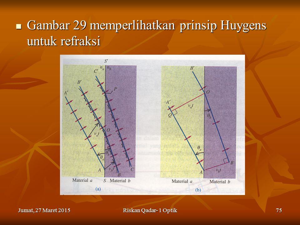 Jumat, 27 Maret 2015Jumat, 27 Maret 2015Jumat, 27 Maret 2015Jumat, 27 Maret 2015Riskan Qadar- 1 Optik75 Gambar 29 memperlihatkan prinsip Huygens untuk refraksi Gambar 29 memperlihatkan prinsip Huygens untuk refraksi