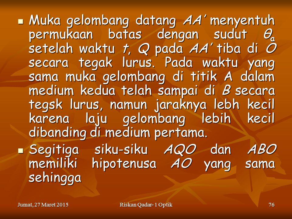 Jumat, 27 Maret 2015Jumat, 27 Maret 2015Jumat, 27 Maret 2015Jumat, 27 Maret 2015Riskan Qadar- 1 Optik76 Muka gelombang datang AA' menyentuh permukaan batas dengan sudut θ a setelah waktu t, Q pada AA' tiba di O secara tegak lurus.