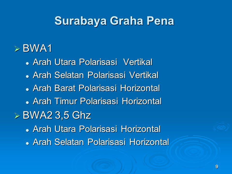10 Surabaya Indosat Kayoon  BWA1 Arah Barat Daya Polarisasi Vertikal Arah Barat Daya Polarisasi Vertikal Arah Barat Laut Polarisasi Horizontal Arah Barat Laut Polarisasi Horizontal Arah Tenggara Polarisasi Horizontal Arah Tenggara Polarisasi Horizontal Arah Timur Laut Polarisasi Vertikal Arah Timur Laut Polarisasi Vertikal