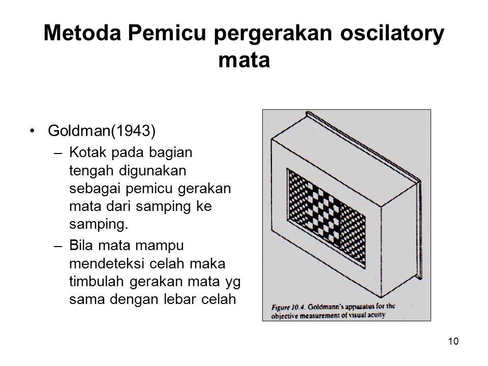 10 Metoda Pemicu pergerakan oscilatory mata Goldman(1943) –Kotak pada bagian tengah digunakan sebagai pemicu gerakan mata dari samping ke samping. –Bi