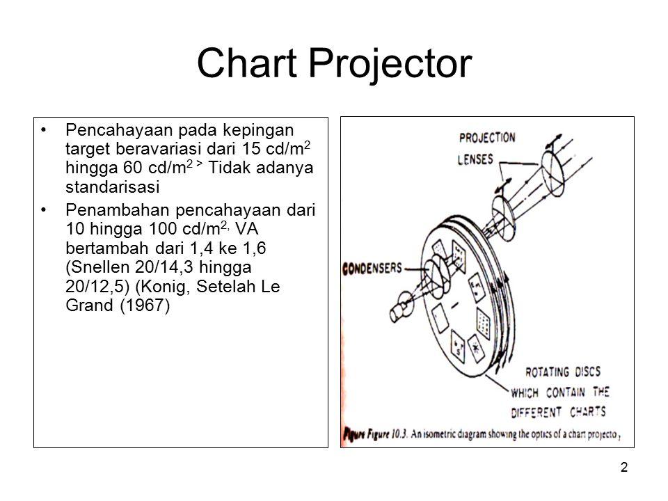 2 Chart Projector Pencahayaan pada kepingan target beravariasi dari 15 cd/m 2 hingga 60 cd/m 2 > Tidak adanya standarisasi Penambahan pencahayaan dari