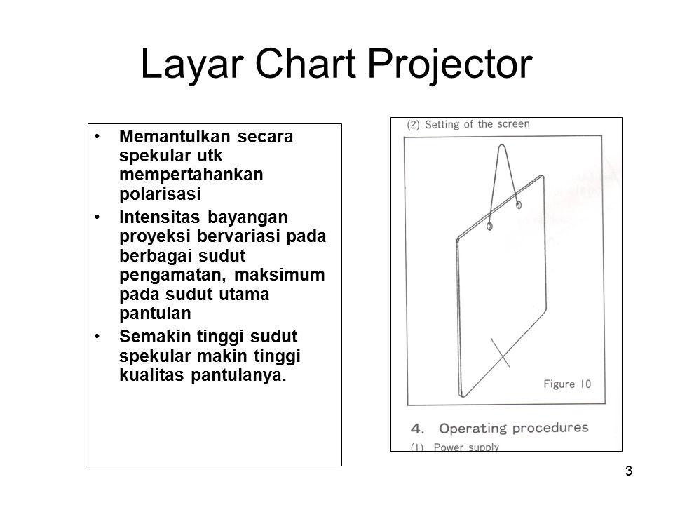 3 Layar Chart Projector Memantulkan secara spekular utk mempertahankan polarisasi Intensitas bayangan proyeksi bervariasi pada berbagai sudut pengamat