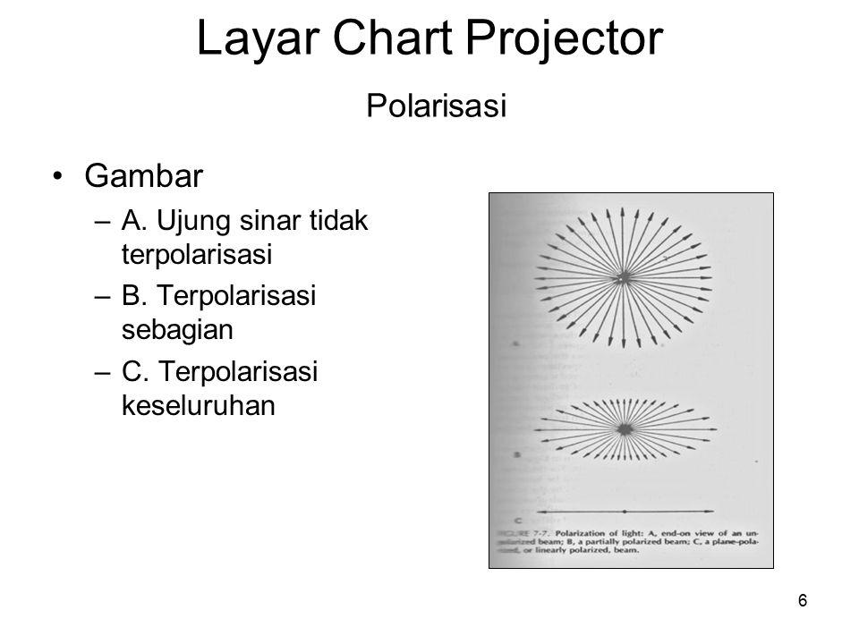 6 Gambar –A. Ujung sinar tidak terpolarisasi –B. Terpolarisasi sebagian –C. Terpolarisasi keseluruhan Layar Chart Projector Polarisasi