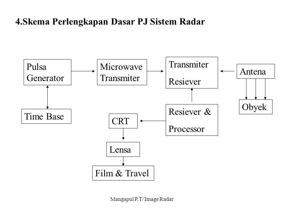 Mangapul P.T/ Image Radar 4.Skema Perlengkapan Dasar PJ Sistem Radar Pulsa Generator Time Base Microwave Transmiter Transmiter Resiever Antena Obyek R