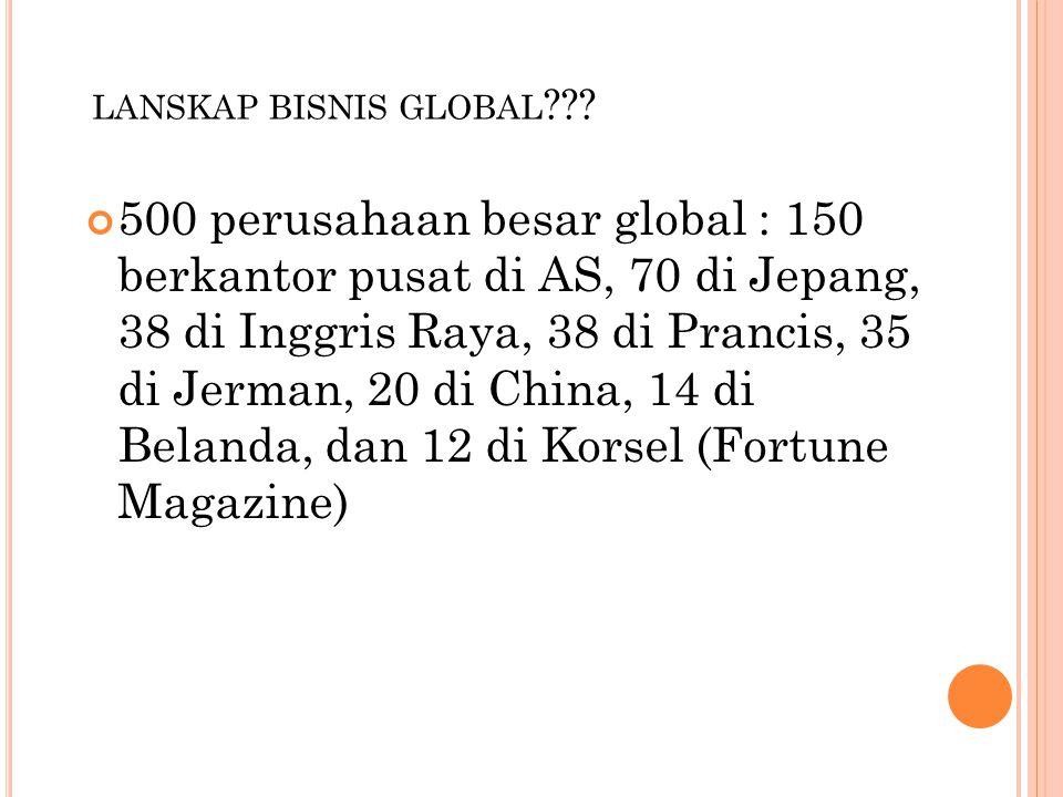 LANSKAP BISNIS GLOBAL ??? 500 perusahaan besar global : 150 berkantor pusat di AS, 70 di Jepang, 38 di Inggris Raya, 38 di Prancis, 35 di Jerman, 20 d