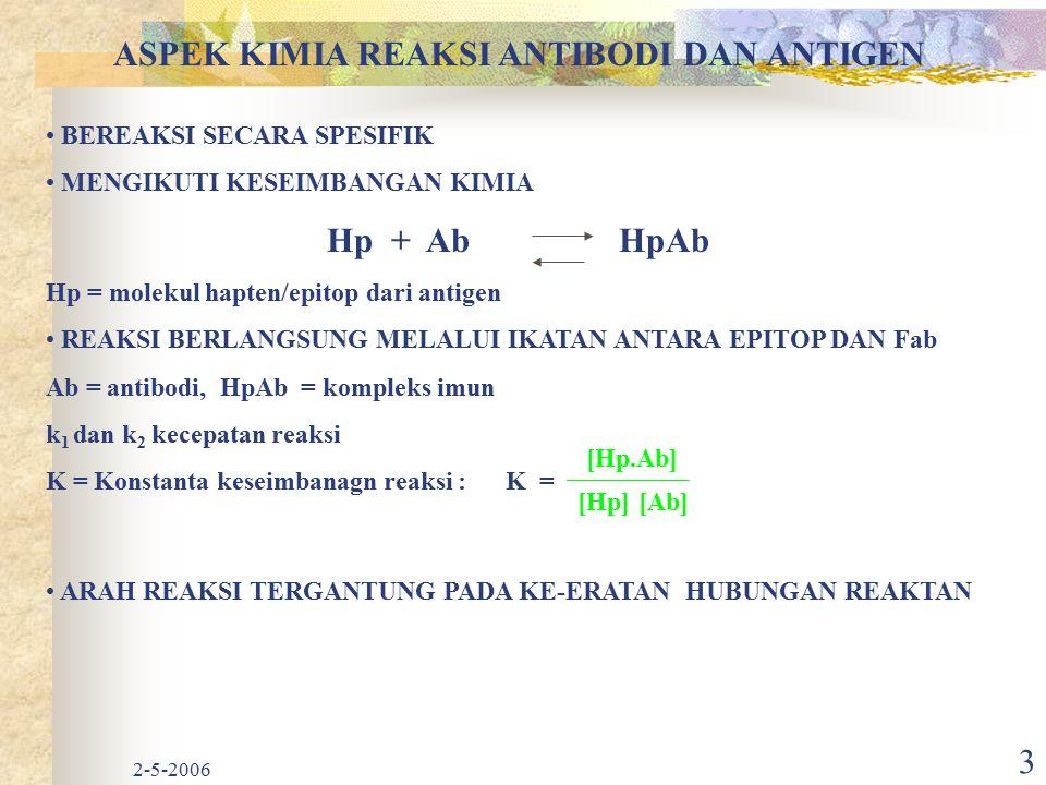 2-5-2006 3 ASPEK KIMIA REAKSI ANTIBODI DAN ANTIGEN BEREAKSI SECARA SPESIFIK MENGIKUTI KESEIMBANGAN KIMIA Hp + Ab HpAb Hp = molekul hapten/epitop dari antigen REAKSI BERLANGSUNG MELALUI IKATAN ANTARA EPITOP DAN Fab Ab = antibodi, HpAb = kompleks imun k 1 dan k 2 kecepatan reaksi K = Konstanta keseimbanagn reaksi : K = ARAH REAKSI TERGANTUNG PADA KE-ERATAN HUBUNGAN REAKTAN [Hp.Ab] [Hp][Ab]