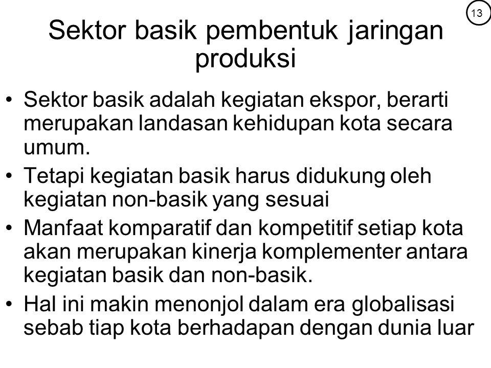 Sektor basik pembentuk jaringan produksi Sektor basik adalah kegiatan ekspor, berarti merupakan landasan kehidupan kota secara umum. Tetapi kegiatan b