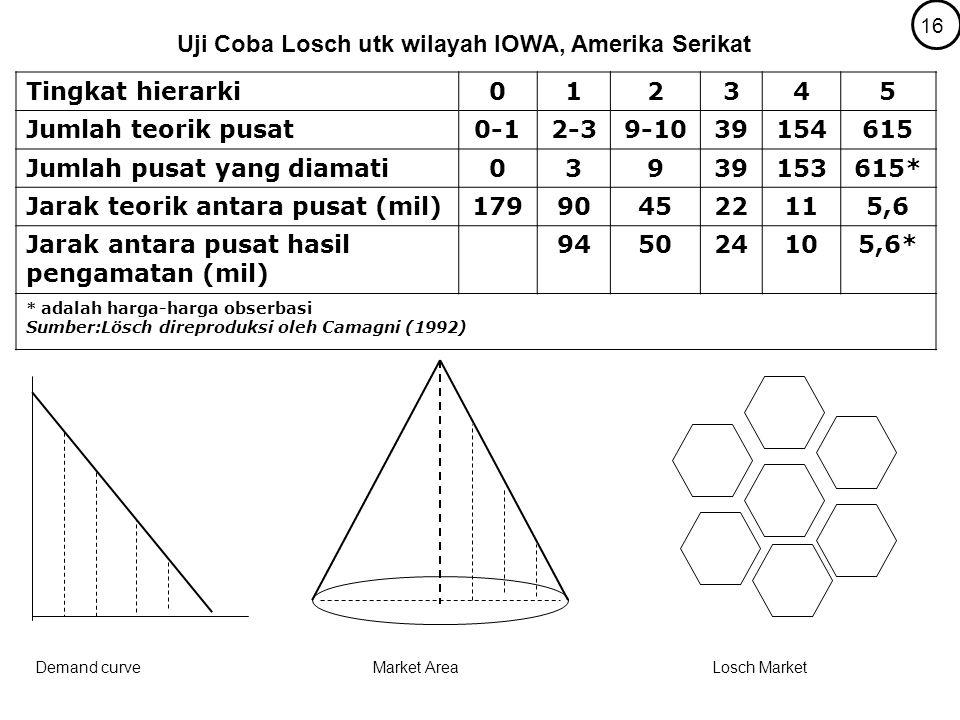 Tingkat hierarki012345 Jumlah teorik pusat0-12-39-1039154615 Jumlah pusat yang diamati03939153615* Jarak teorik antara pusat (mil)179904522115,6 Jarak