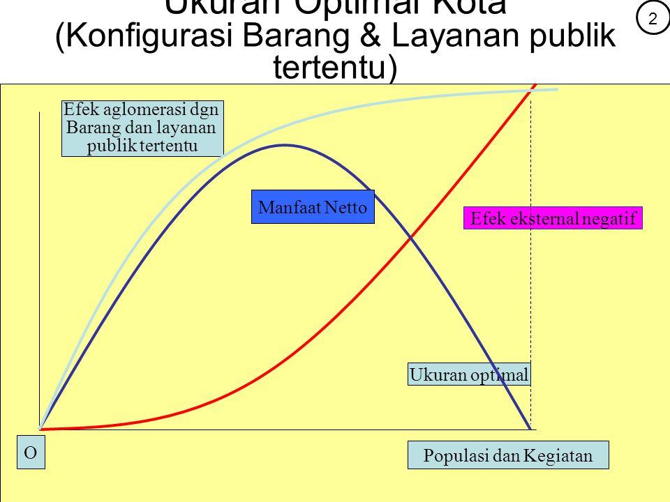 Ukuran Optimal Kota (Konfigurasi Barang & Layanan publik tertentu) Efek aglomerasi dgn Barang dan layanan publik tertentu Populasi dan Kegiatan Efek e