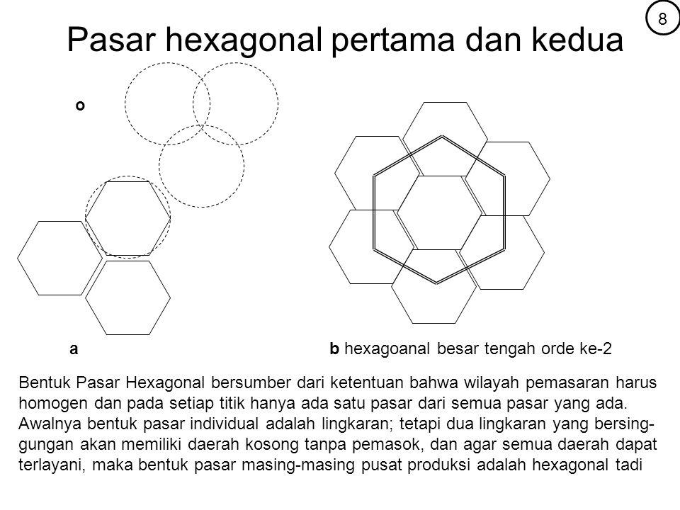 Pasar hexagonal pertama dan kedua Bentuk Pasar Hexagonal bersumber dari ketentuan bahwa wilayah pemasaran harus homogen dan pada setiap titik hanya ad