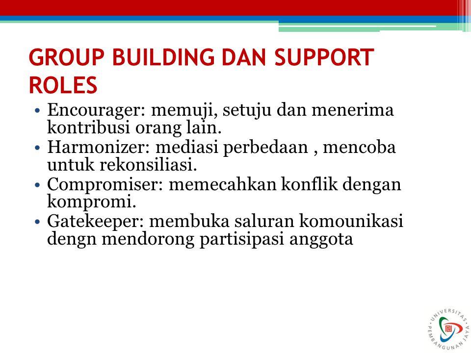 GROUP BUILDING DAN SUPPORT ROLES Encourager: memuji, setuju dan menerima kontribusi orang lain. Harmonizer: mediasi perbedaan, mencoba untuk rekonsili