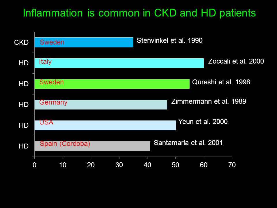 Inflammation is common in CKD and HD patients Stenvinkel et al. 1990 Zoccali et al. 2000 Qureshi et al. 1998 Zimmermann et al. 1989 Yeun et al. 2000 S