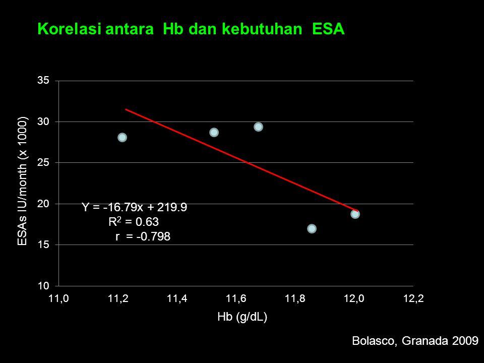 Y = -16.79x + 219.9 R 2 = 0.63 r = -0.798 Korelasi antara Hb dan kebutuhan ESA ESAs IU/month (x 1000) Hb (g/dL) Bolasco, Granada 2009