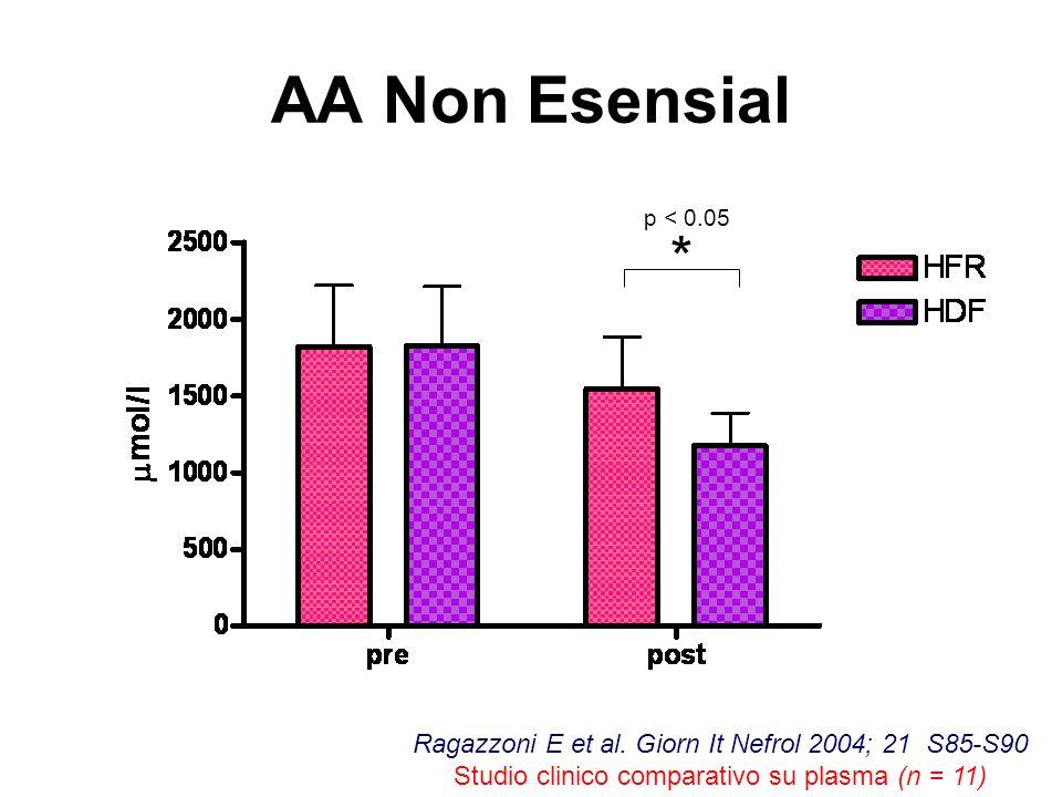 AA Non Esensial p < 0.05 * Ragazzoni E et al. Giorn It Nefrol 2004; 21 S85-S90 Studio clinico comparativo su plasma (n = 11)