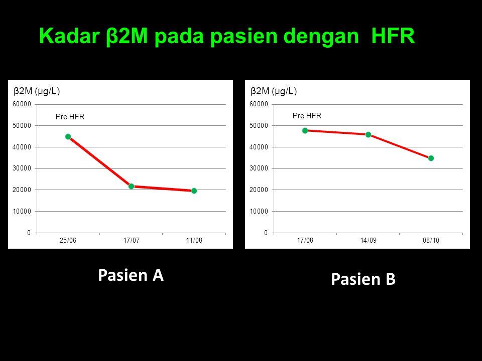 Pasien A Pasien B Kadar β2M pada pasien dengan HFR