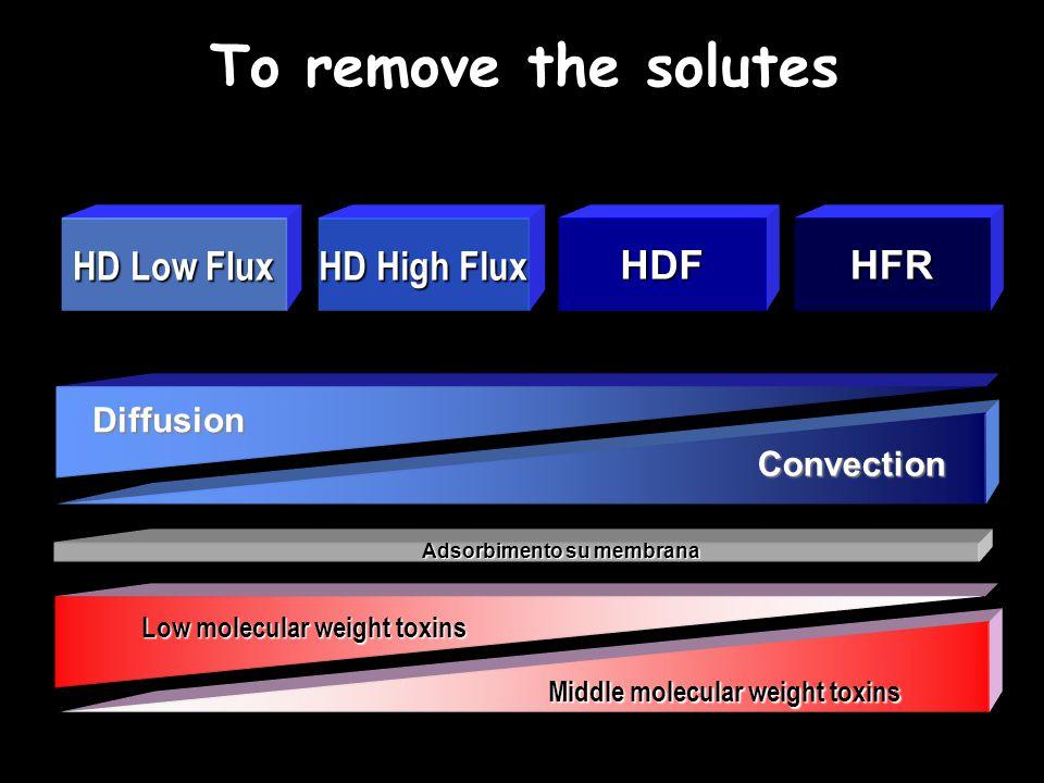 Predilution On-Line HDF Cairan substitusi masuk ke dalam sirkuit sebelum dializer dialyzer Permeabilitas membran meningkat - filtrasi dari darah yang terdilusi - Kecepatan infus lebih tinggi - konveksi lebih baik - klirens solut BM sedang meningkat tetapi … Dilusi akan menurunkan efisiensi : gradien konsentrasi akan menurun sehingga difusi menurun menurunkan klirens solut dengan BM rendah Filtrate (UF + HDF ) blood (in) blood pump Substituate (pre) HDF pump blood (out)