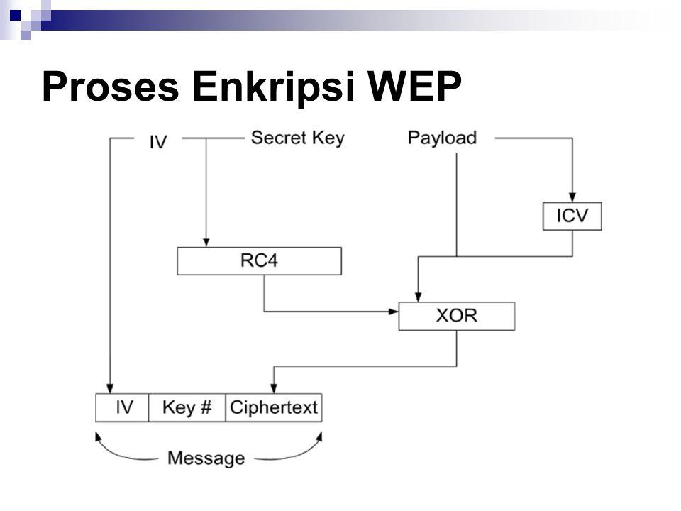 Proses Enkripsi WEP