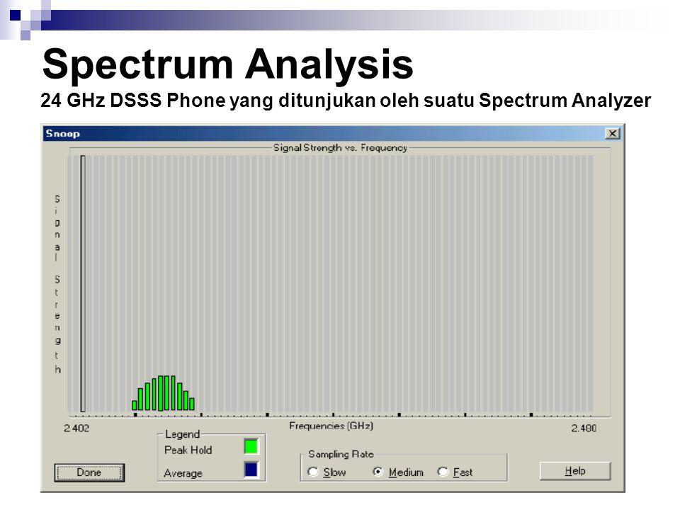 Spectrum Analysis 24 GHz DSSS Phone yang ditunjukan oleh suatu Spectrum Analyzer