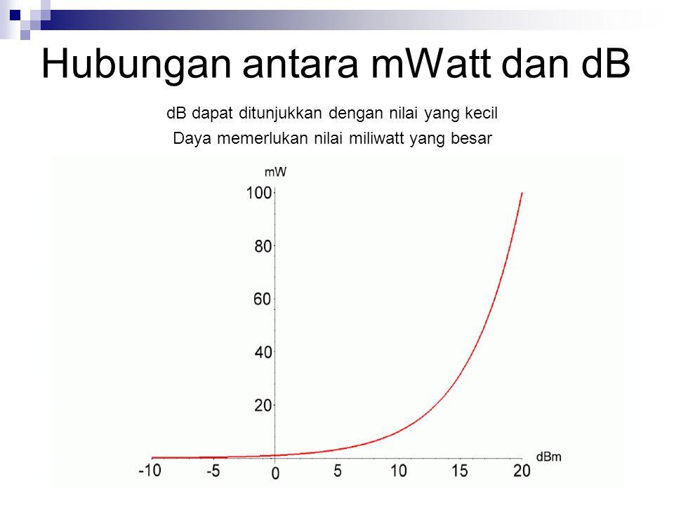 Hubungan antara mWatt dan dB dB dapat ditunjukkan dengan nilai yang kecil Daya memerlukan nilai miliwatt yang besar
