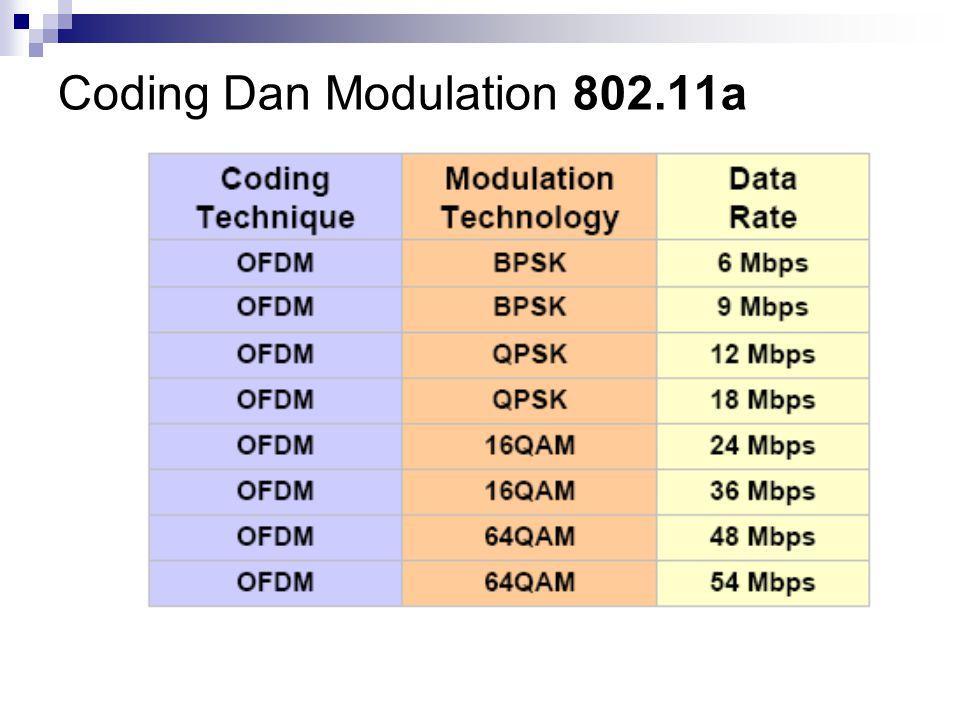 Coding Dan Modulation 802.11a
